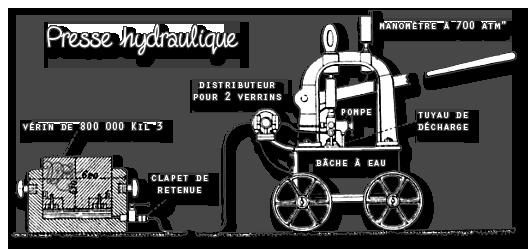 Schéma de la presse hydraulique
